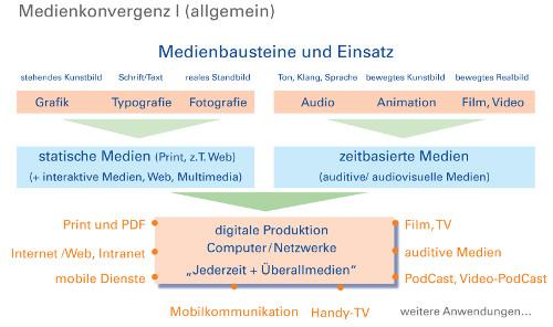 Medienkonveregenz als Folge der Digitalisierung verändert die Medien